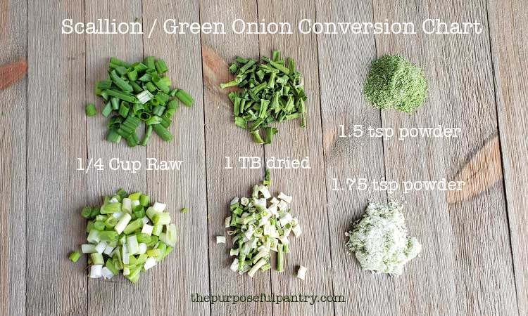 Piles of scallions in raw, dried & powdered form, and conversion of dehydrated green onions