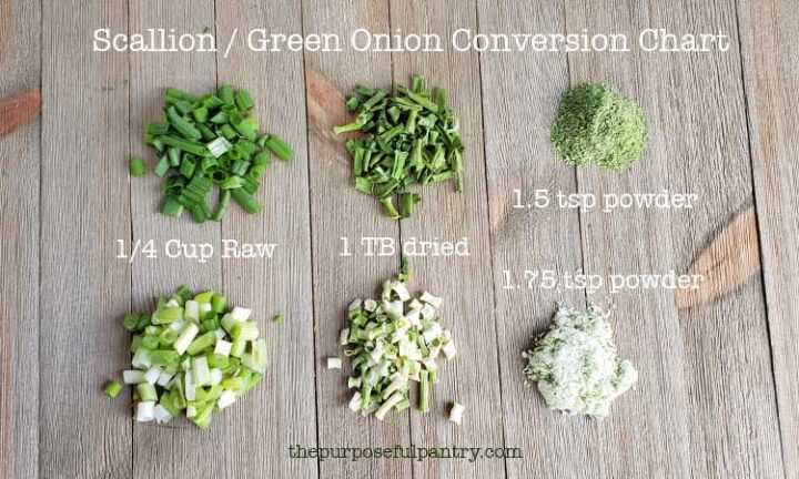Conversion chart for fresh green onions to dehydrated scallions to green onion powder