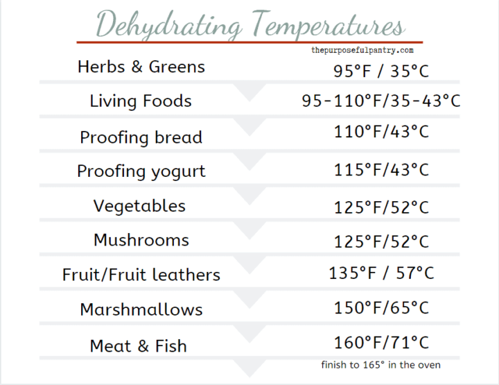dehydrating temperature chart